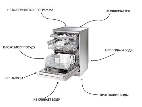 Основные виды неисправностей посудомоечных машин